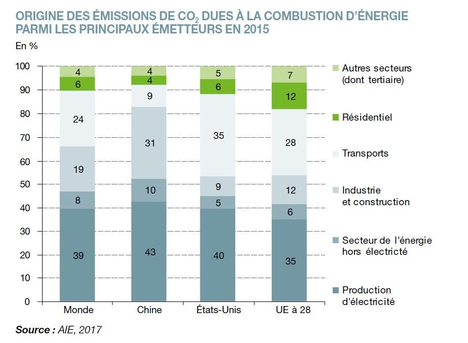 origines emissions co2