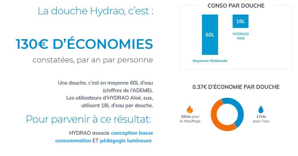 hydrao economies